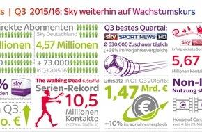 Sky Deutschland: Sky Deutschland Ergebnisse Q3 2015/16:  4,57 Millionen Kunden, zweistelliges Umsatzwachstum, operativer Gewinn von 3 Millionen EUR