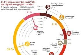 PwC PriceWaterhouseCoopers: Digitalisierung kann Arbeitskräftemangel im Jahr 2030 spürbar reduzieren