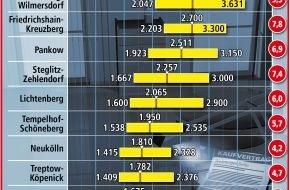 LBS Norddeutsche Landesbausparkasse Berlin - Hannover: Eigentumswohnungen in Berlin werden teurer / Wo sich der Wohnungskauf besonders lohnt