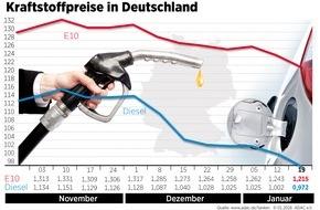 ADAC: Kraftstoffpreise sacken erneut deutlich ab / Ölpreis auf niedrigstem Stand seit zwölf Jahren