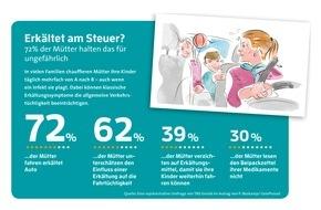 "Pohl Boskamp GmbH & Co. KG: Erkältet am Steuer? / Sorglos unterwegs mit dem ""MamaTaxi"""