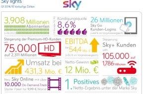 Sky Deutschland: Sky Deutschland: Vorläufiges Ergebnis 1. Quartal 2014/15 Weiterhin starkes Kunden- und EBITDA-Wachstum führt zu positivem Nettoergebnis