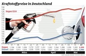 ADAC: Nach kurzer Erholung steigt Benzinpreis wieder / Diesel kostet 1,4 Cent mehr als in der Vorwoche / Für Super E10 müssen Autofahrer 1,6 Cent mehr bezahlen