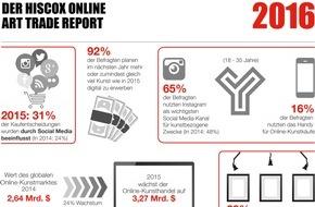 Hiscox: Hiscox Online Art Trade Report 2016: Online-Auktionshäuser, soziale Medien und mobile Nutzung auf dem Vormarsch
