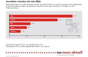 news aktuell (Schweiz) AG: Umfrage von news aktuell: Journalisten wünschen sich mehr PR-Bilder (Bild)