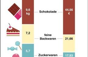 "dpa-infografik GmbH: ""Grafik des Monats"" - Thema im September: Deutschlands Naschkatzen"