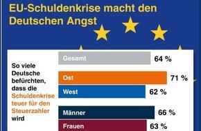 """R+V-Infocenter: R+V-Studie """"Die Ängste der Deutschen 2015"""" / Fremd und unkontrollierbar: Bedrohungen von außen jagen den Deutschen am meisten Angst ein"""