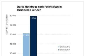 WBS TRAINING AG: WBS JobReport: Nachfrage nach Fachkräften in Technischen Berufen steigt rapide / Weiterbildungsspezialist WBS Training analysiert deutschen Stellenmarkt