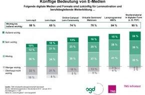 Studiengemeinschaft Darmstadt SGD: Bei Chefs gern gesehen: mobile Endgeräte als Lernhelfer / TNS Infratest-Studie 2013: Digitale Lernformate hoch im Kurs
