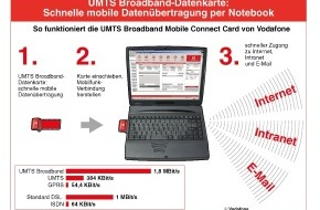 Vodafone GmbH: Vodafone startet heute UMTS Broadband
