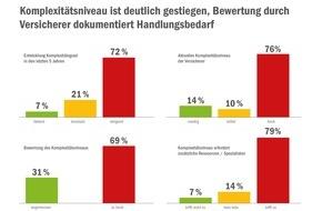 zeb: Studie von zeb und V.E.R.S. Leipzig: Komplexitätsgrad in der Versicherungswirtschaft in den letzten fünf Jahren deutlich gestiegen - Branche braucht neues Denken und Handeln