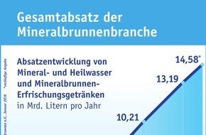 Verband Deutscher Mineralbrunnen (VDM): Mineralbrunnenbranche: Die Deutschen lieben ihr Mineralwasser