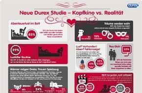 RB Deutschland: Eine neue Studie von Durex ergab: 83% aller Befragten haben oder hatten sexuelle Fantasien und würden gerne etwas Neues im Schlafzimmer ausprobieren - oder auch außerhalb der eigenen vier Wände!