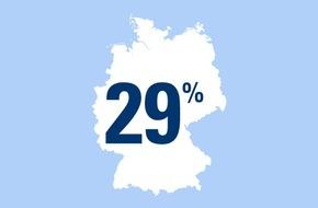 CosmosDirekt: Zahl des Tages: 29 Prozent der deutschen Radfahrer hatten schon einmal einen Unfall mit dem Fahrrad, bei dem sie sich verletzt haben