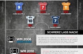 Coca-Cola Deutschland: Trauer, Träume, Tränenmeer - Davor fürchten sich deutsche Fußballfans / Die Coke Zero Gegentore-Umfrage zur FIFA Fußball-Weltmeisterschaft 2014[TM]