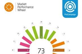 Consultix GmbH: The Group of Analysts: Marketers haben mit ProCampaign die volle Kontrolle über ihr Digitales Marketing