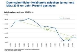 CHECK24 Vergleichsportal GmbH: Durchschnittlicher Heizölpreis im März zehn Prozent höher als im Januar