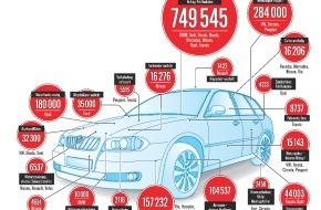 """AUTO BILD: Guck mal, was da klappert - AUTO BILD-Qualitätsreport 2014: """"Das Ausmaß notwendiger Nachbesserungen ist erschreckend"""""""