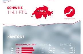 homegate AG: homegate.ch-Mietindex: Anstieg der Angebotsmieten im Januar 2016