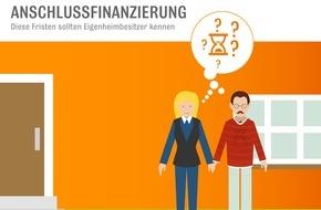 Interhyp AG: Anschlussfinanzierung: Gutes Timing ist Trumpf / Diese Fristen sollten Eigenheimbesitzer mit laufender Finanzierung kennen