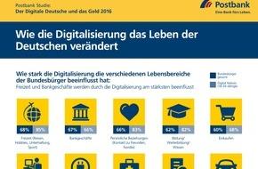 Deutsche Postbank AG: Postbank Studie: Wie die Digitalisierung das Leben der Deutschen verändert / Größte Auswirkungen auf Freizeit und Banking / 60 Prozent der Bankgeschäfte werden online erledigt