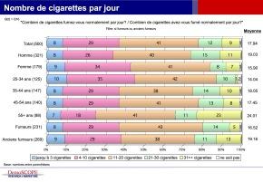 Journalistes fumeurs: 16,5 cigarettes par jour