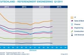 Hays AG: Stellenmarkt für Fachkräfte zog im 1. Quartal spürbar an / Hays-Fachkräfte-Index