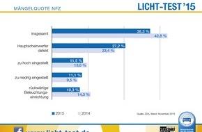Zentralverband Deutsches Kraftfahrzeuggewerbe: Licht-Test: Düstere Zeiten bei Nutzfahrzeugen