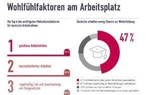 Sodexo: Motivationsfaktor Weiterbildung - Arbeitgeber geizen mit Entwicklungsmöglichkeiten