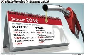 ADAC: Januar günstigster Diesel-Monat seit elf Jahren / Literpreis auf 99,1 Cent gesunken / Benzin im Monatsmittel bei 1,236 Euro je Liter