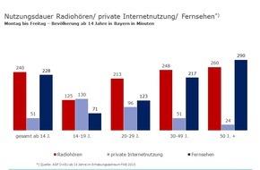 BLM Bayerische Landeszentrale für neue Medien: Digitalisierung in Bayern nimmt zu / Erste Ergebnisse der Funkanalyse Bayern 2015