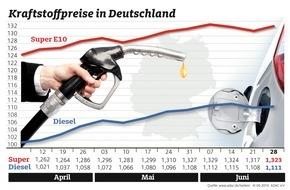 ADAC: Wenig Bewegung am Kraftstoffmarkt / Benzin und Diesel gegenüber der Vorwoche leicht verteuert