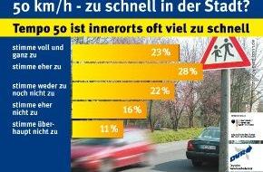 Deutscher Verkehrssicherheitsrat e.V.: 50 km/h - zu schnell in der Stadt? / Tempo 50 ist innerorts oft viel zu schnell