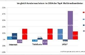 Quickline AG: Geschäftsabschluss 2014: Quickline - schnellst wachsender Multimedia-Anbieter