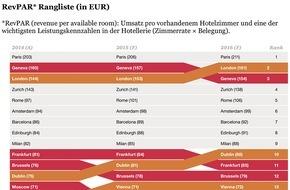 PwC: PwC-Studie: Schweizer Hotels weltweit top