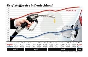 ADAC: Kraftstoffpreise klettern weiter / Steigender Ölpreis spiegelt sich an den Zapfsäulen wider