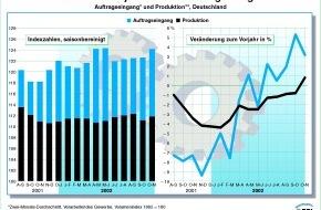 """BDI Bundesverband der Dt. Industrie: BDI-Konjunktur-Report / Rogowski: """"Ohne Vertrauen in Wirtschaftspolitik rückt Aufschwung in weite Ferne!"""""""