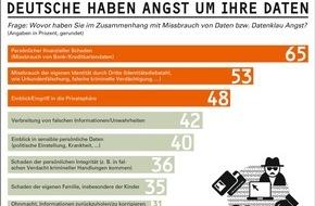 """GfK Verein: Furcht vor Datenmissbrauch ist weit verbreitet / Die Studie """"Daten & Schutz 2015/2016"""" des GfK Vereins"""