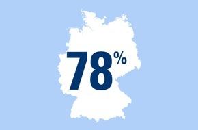 CosmosDirekt: Zahl des Tages: 78 Prozent der deutschen Radfahrer nutzen das Zweirad vor allem für Ausflüge oder andere Freizeitaktivitäten