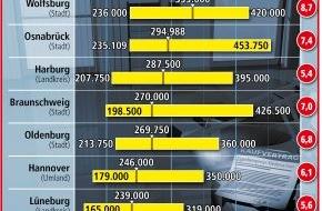 LBS Norddeutsche Landesbausparkasse Berlin - Hannover: Höhere Preise für gebrauchte Eigenheime / Hannover am teuersten in Niedersachsen
