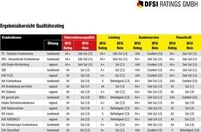 DFSI Ratings GmbH: DFSI Qualitätsrating: Die besten Krankenkassen 2015