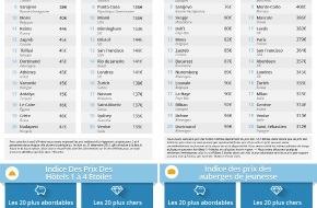 GoEuro travel GmbH: New York Devance Les Villes Suisses Sur Les Hôtels & Airbnb selon L'Indice Des Prix De L'Hébergement 2014