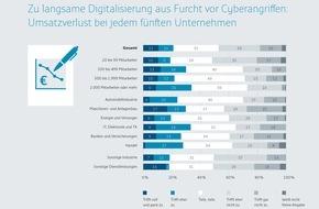Bundesdruckerei GmbH: Furcht vor Cyberangriffen führt bei jedem fünften Unternehmen zu Umsatzverlust