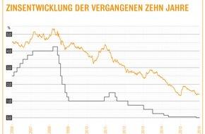Interhyp AG: Zinsen für Immobilienkredite bleiben im Keller / Konditionen um 1,5 Prozent - Interhyp-Bauzins-Trendbarometer geht kurz- und mittelfristig von Seitwärtstendenz aus