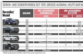 AUTO BILD: AUTO BILD-Report: Aufpreise für Serienlacke viel zu teuer
