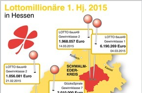 Lotterie-Treuhandgesellschaft mbH Hessen: Lotto Hessen mit positiver Halbjahresbilanz / Hessen sind 2015 tippfreudig / 63,7 Millionen Euro für Sport, Kultur, Soziales und die Denkmalpflege / 4 Millionäre