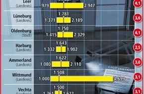 LBS Norddeutsche Landesbausparkasse Berlin - Hannover: Preise für Eigentumswohnungen weiter gestiegen / Landkreis Aurich teuerste Region in Niedersachsen