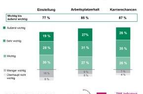 Studiengemeinschaft Darmstadt SGD: Weiterbildungstrend - Eigeninitiative kommt bei Chefs gut an / TNS Infratest-Studie 2014: Mehr HR-Manager denn je befürworten Fernunterricht