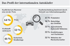 Commerz Finanz GmbH: Studie: Profil der internationalen Autokäufer