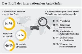 Commerz Finanz GmbH: Studie: Profil der internationalen Autokäufer